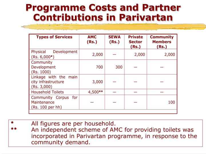 Programme Costs and Partner Contributions in Parivartan