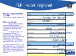 fep volet r gional