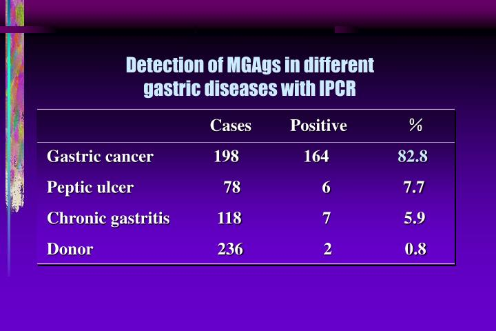 Detection of MGAgs in different