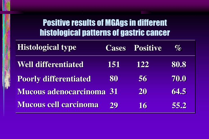 Positive results of MGAgs in different histological patterns of gastric cancer