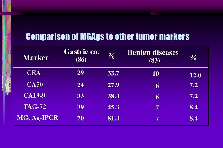 Comparison of MGAgs to other tumor markers