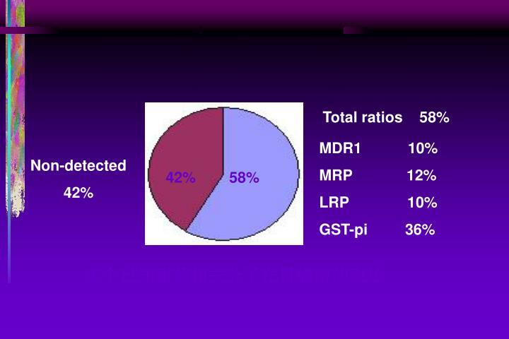 Total ratios    58%