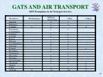 gats and air transport mfn exemptions in air transport services