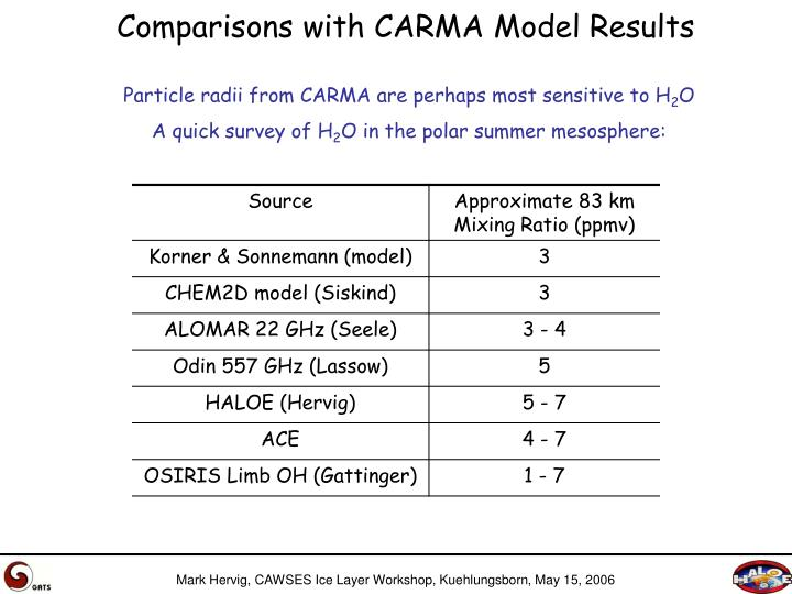 Comparisons with CARMA Model Results