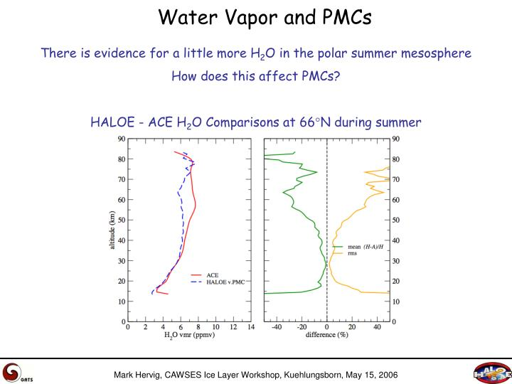 Water Vapor and PMCs