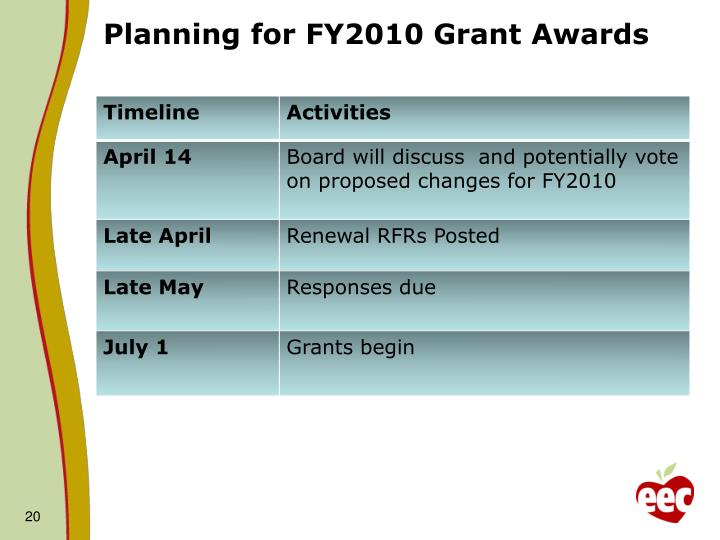 Planning for FY2010 Grant Awards
