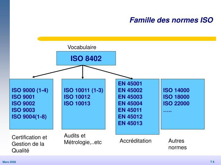 Famille des normes ISO