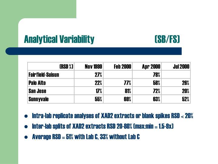 Analytical Variability(SB/FS)