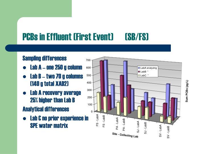 PCBs in Effluent (First Event)(SB/FS)