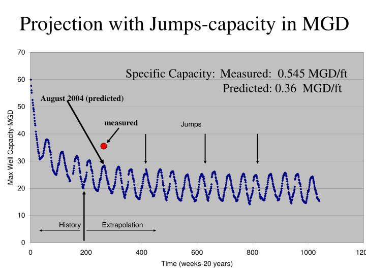 Projection with Jumps-capacity in MGD