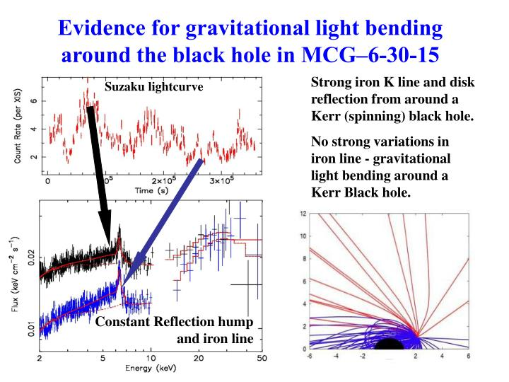 Evidence for gravitational light bending around the black hole in MCG–6-30-15