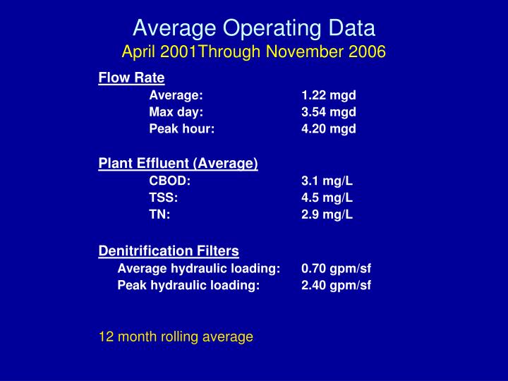 Average Operating Data