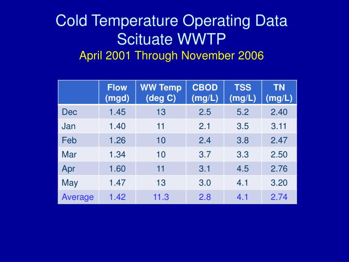 Cold Temperature Operating Data