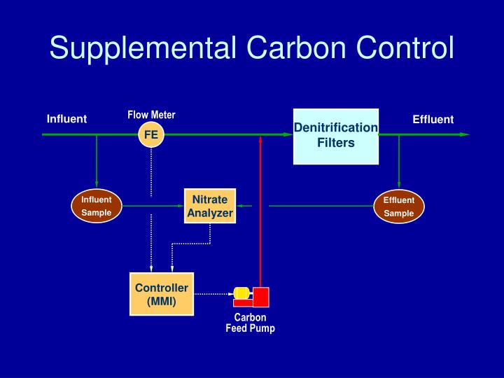 Supplemental Carbon Control