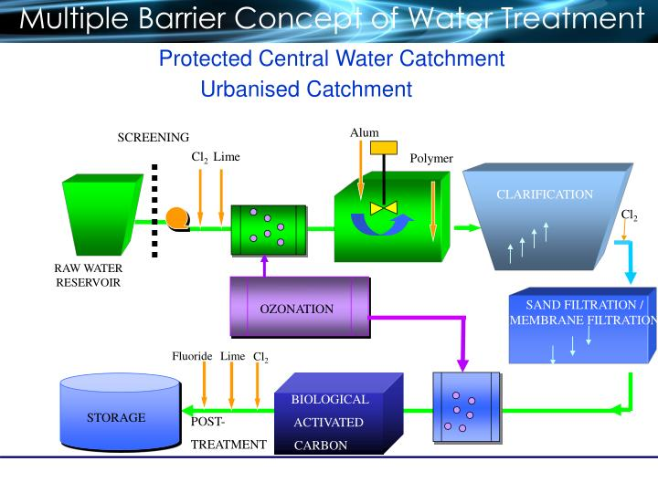 Multiple Barrier Concept of Water Treatment