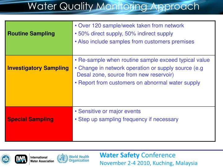 Water Quality Monitoring Approach