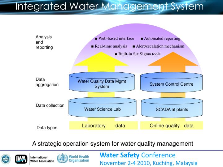 Integrated Water Management System