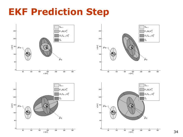 EKF Prediction Step