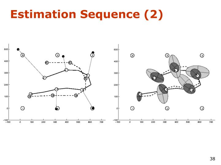 Estimation Sequence (2)