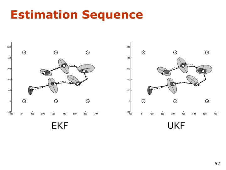 Estimation Sequence