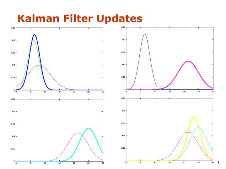 Kalman Filter Updates