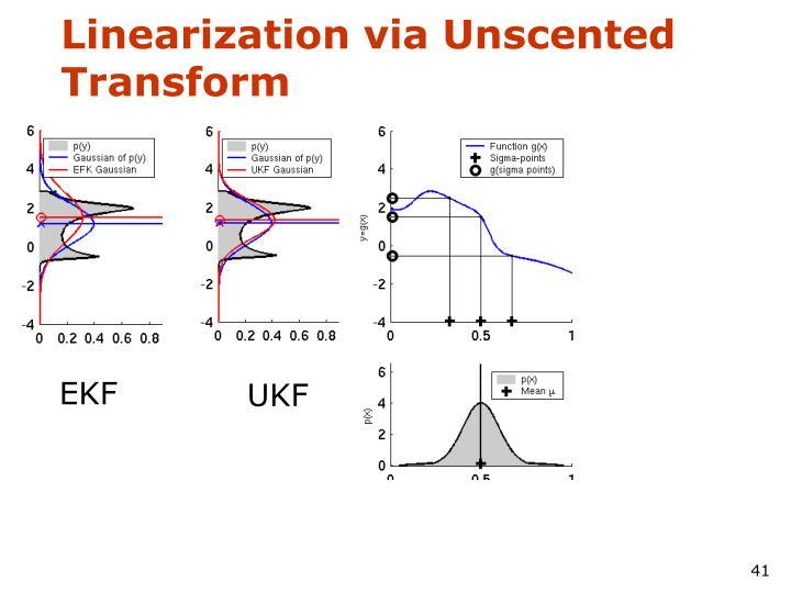 Linearization via Unscented Transform