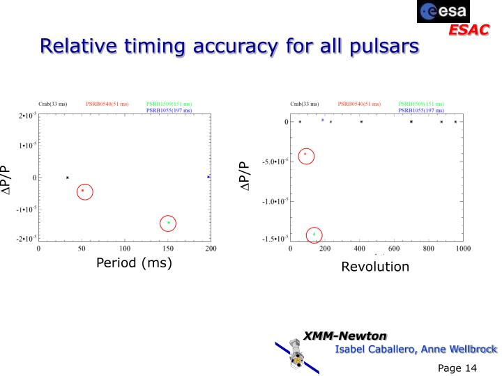 Relative timing accuracy for all pulsars