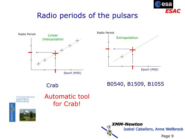 Radio periods of the pulsars