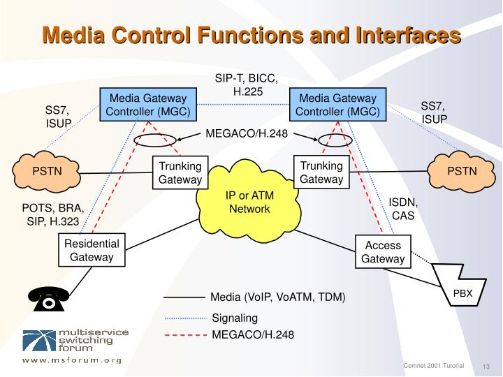 Media Control Functions and Interfaces