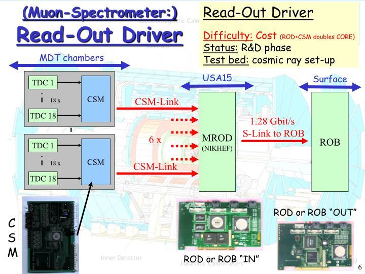(Muon-Spectrometer:)