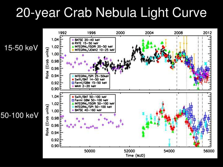 20-year Crab Nebula Light Curve