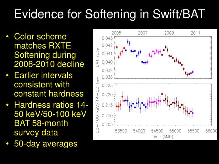 Evidence for Softening in Swift/BAT