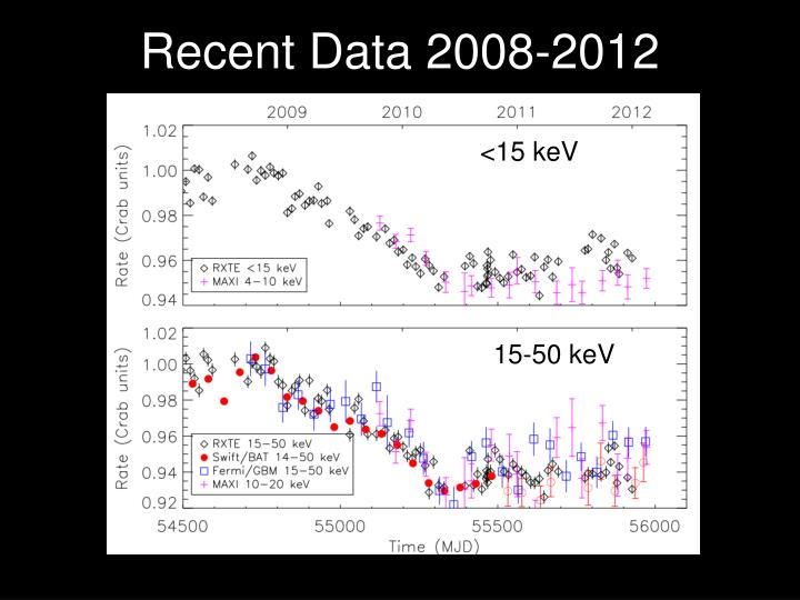 Recent Data 2008-2012