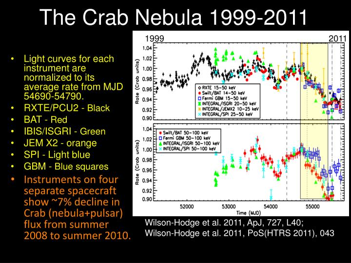 The crab nebula 1999 2011