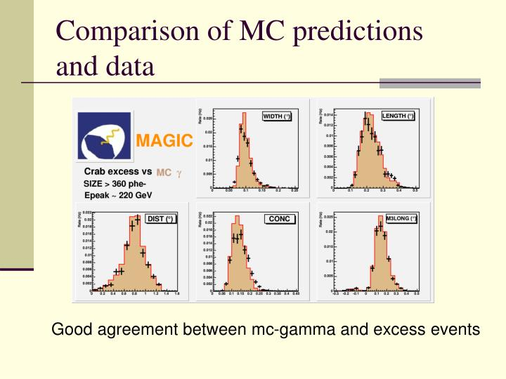 Comparison of MC predictions  and data