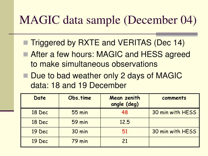 MAGIC data sample (December 04)