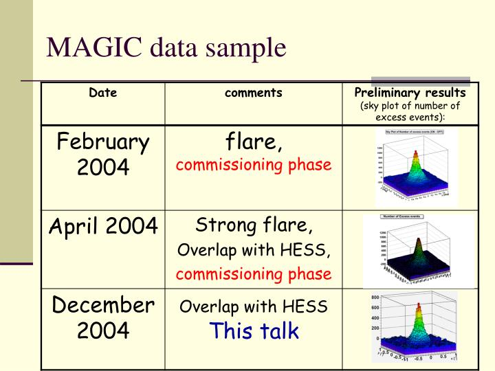 MAGIC data sample