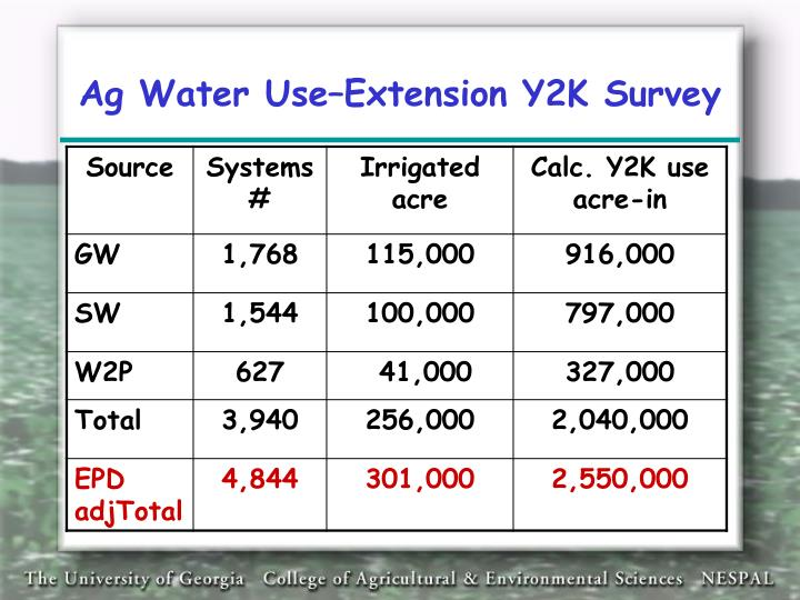 Ag Water Use–Extension Y2K Survey