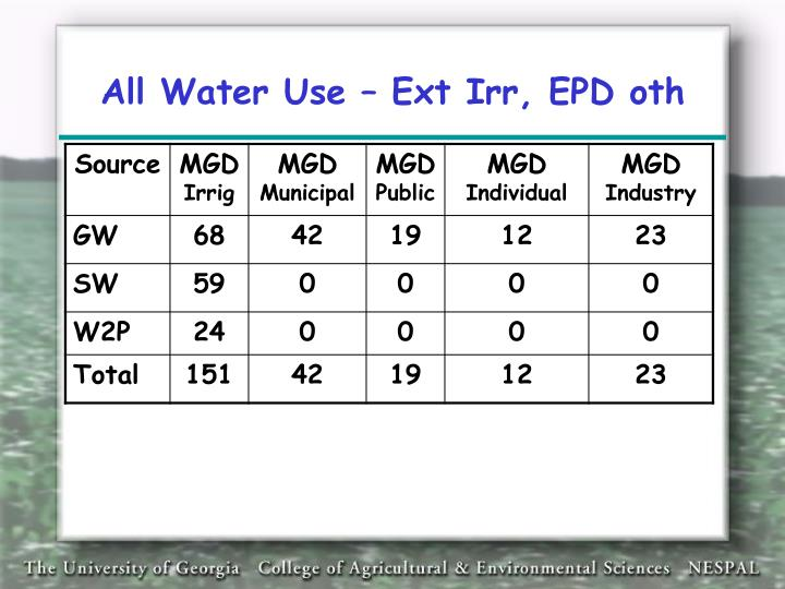 All Water Use – Ext Irr, EPD oth