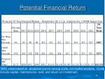 potential financial return