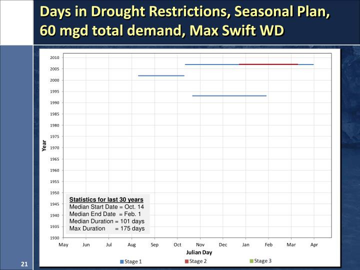 Days in Drought Restrictions, Seasonal Plan,