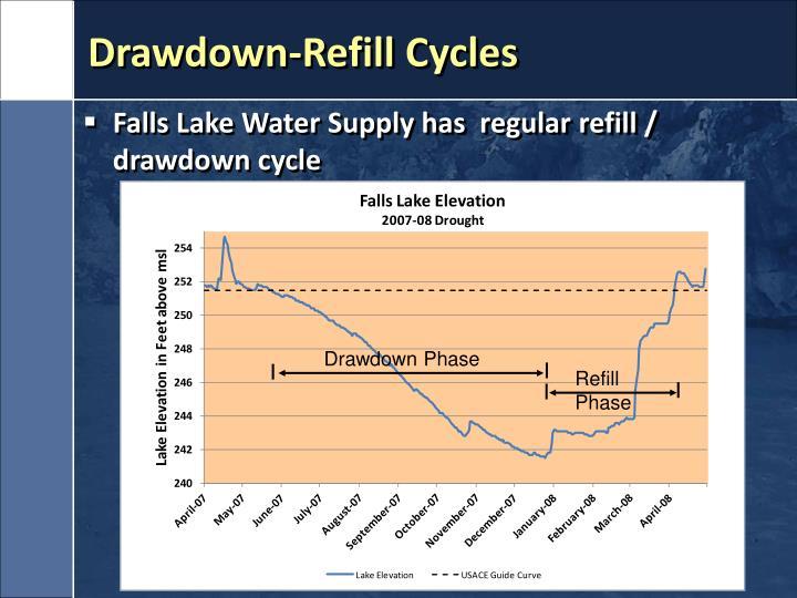 Drawdown-Refill Cycles