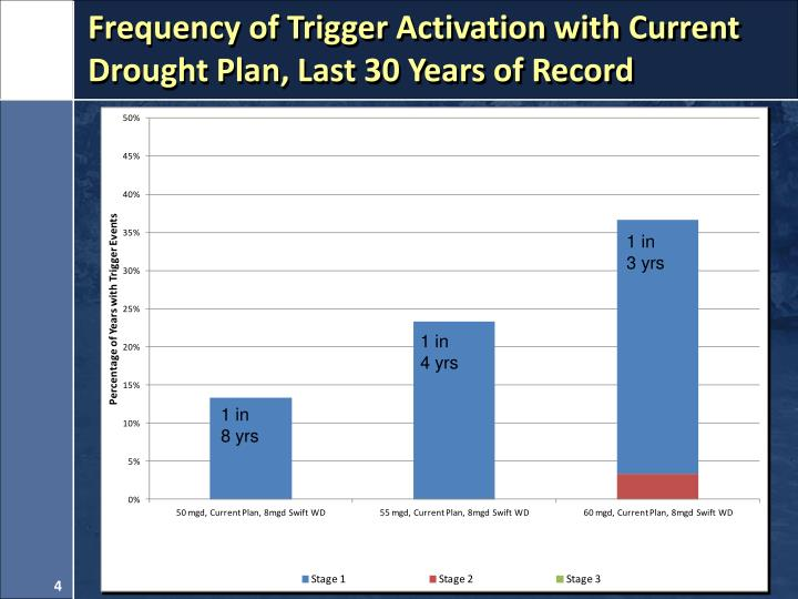 Frequency of Trigger Activation with Current Drought Plan, Last 30 Years of Record