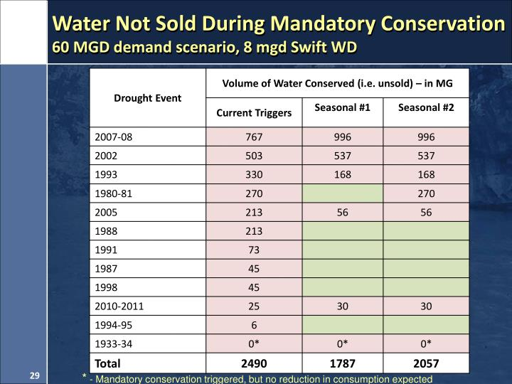 Water Not Sold During Mandatory Conservation