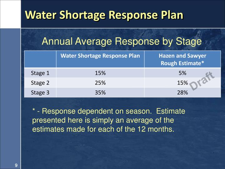 Water Shortage Response Plan