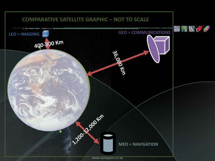 COMPARATIVE SATELLITE GRAPHIC – NOT TO SCALE
