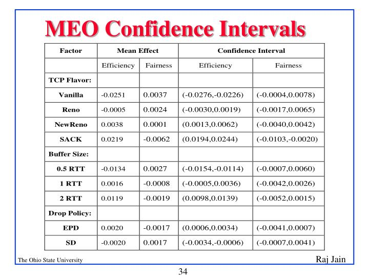 MEO Confidence Intervals