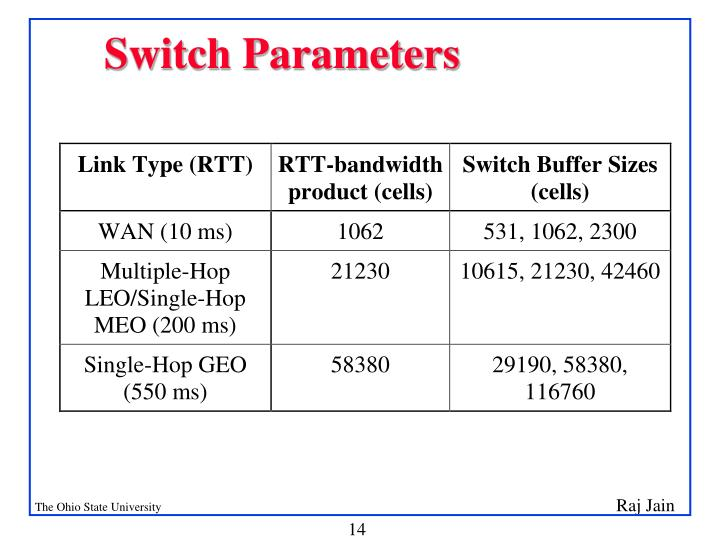 Switch Parameters