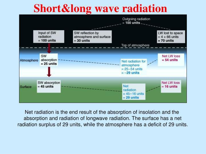 Short&long wave radiation