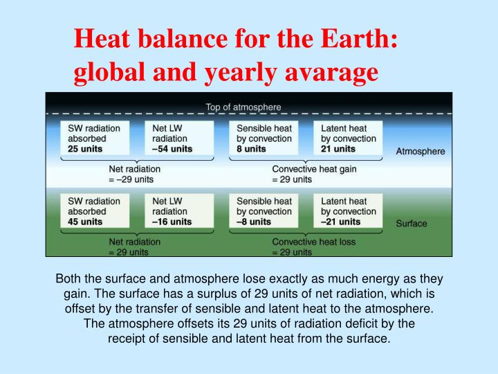 Heat balance for the Earth: global and yearly avarage